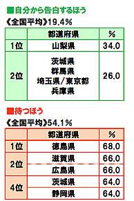 都道府県 あるある ランキングの画像(あるあるに関連した画像)
