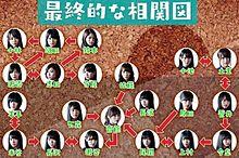 欅坂46 † 1704b 相関図 今泉 守屋 志田 プリ画像