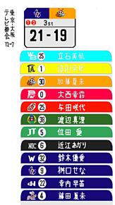 プロバレー試合の表示版 テレビ東京の画像(テレビ東京に関連した画像)