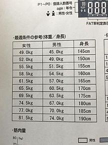 理想 155 体重 センチ
