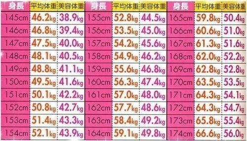 平均体重と美容体重゜:。*[48904...