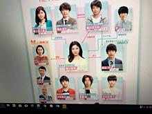 吉高由里子 相関図 「わたし、定時で帰ります」の画像(シドに関連した画像)