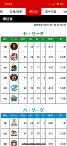5月19日セリーグ順位表 プリ画像