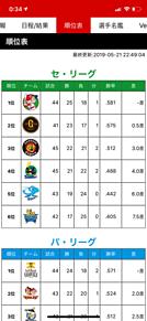 5月21日セリーグ順位表 プリ画像