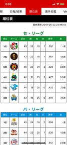 5月22日セリーグ順位表 プリ画像