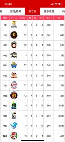 6月16日 プロ野球交流戦順位表 プリ画像