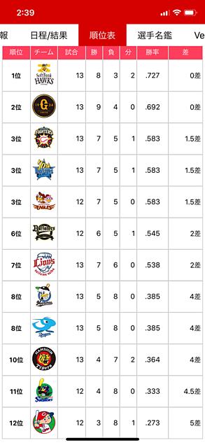 6月18日 プロ野球交流戦順位表の画像 プリ画像