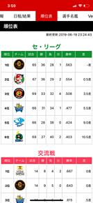 6月19日 プロ野球セリーグ順位表 プリ画像