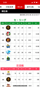 6月20日 プロ野球セリーグ順位表 プリ画像