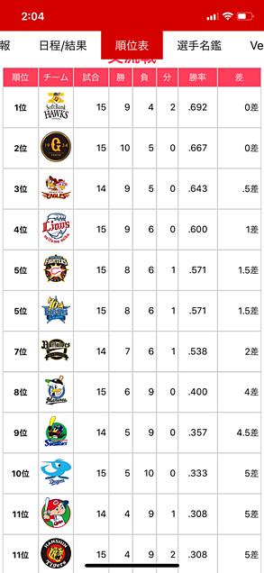 6月20日 プロ野球交流戦順位表の画像 プリ画像