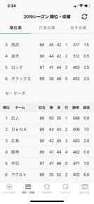 7月21日 プロ野球セリーグ順位表 プリ画像