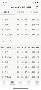 7月23日 プロ野球セリーグ順位表 プリ画像