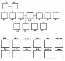 家族の画像(家族に関連した画像)