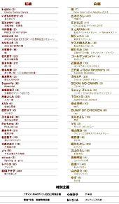AKB48 紅白 NMB48 乃木坂46 ゴールデンボンバーの画像(氷川きよしに関連した画像)
