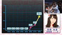 AKB48選抜総選挙 高橋朱里の画像(プリ画像)