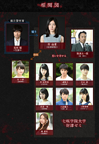 松井珠理奈 死幣 SKE48 相関図 川栄李奈の画像(プリ画像)