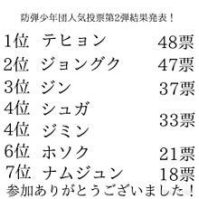 防弾少年団人気投票第2弾結果発表!の画像(人気投票に関連した画像)