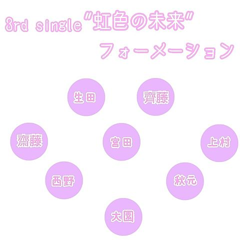 3rd single 虹色の未来 フォーメーションの画像(プリ画像)