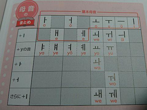 韓国語。ハングル。母音。の画像(プリ画像)