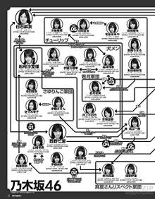 乃木坂46 欅坂46 相関図の画像(高山一実堀未央奈に関連した画像)