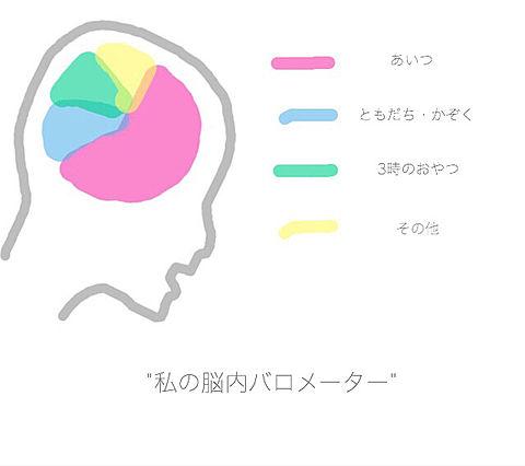脳内バロメーターの画像(プリ画像)