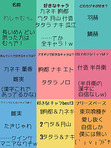 東京喰種の紹介!の画像(アオギリに関連した画像)