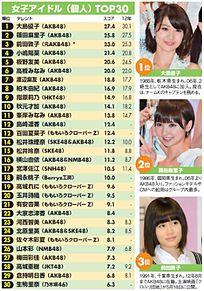 山本彩26位 NMB48 日経エンタメ パワーランキング2013の画像(秋元才加に関連した画像)