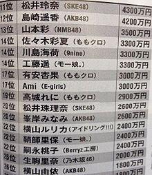 山本彩 NMB48 松井玲奈 島崎遥香 推定年収の画像(プリ画像)