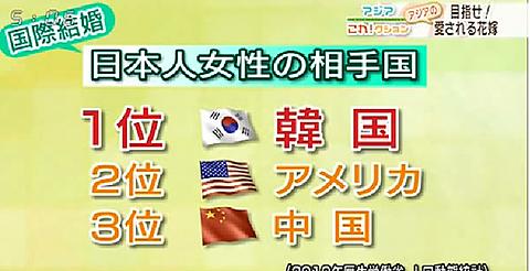 国際結婚で韓国が1位!!!の画像 プリ画像
