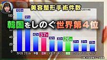 実は整形大国って日本。の画像(プリ画像)
