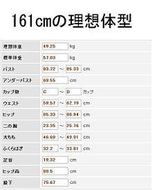 センチ 体重 161 標準