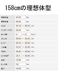 センチ 体重 150 標準