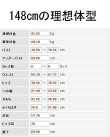 標準 体重 センチ 158 身長151cm女性の平均体重・理想体重は?151センチの標準体重・モデル体重も