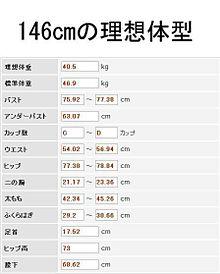 148 センチ 標準 体重 身長
