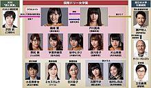 宮脇咲良 HKT48 AKB48 CROWS BLOOD相関図の画像(別所哲也に関連した画像)