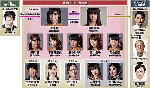 宮脇咲良 HKT48 AKB48 CROWS BLOOD相関図の画像 プリ画像