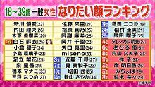 白石麻衣 乃木坂46 なりたい顔ランキング ロンハーの画像(木下優樹菜に関連した画像)