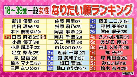 白石麻衣 乃木坂46 なりたい顔ランキング ロンハーの画像 プリ画像