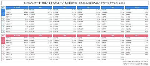 与田祐希 乃木坂46 ラインアンケート メンバーランク2019の画像 プリ画像