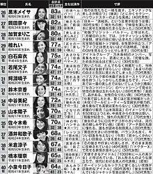白石麻衣 昭和・平成・令和の「美しい顔」best100の画像(小泉今日子に関連した画像)