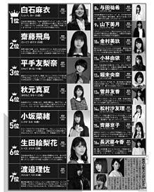 坂道シリーズ 総選挙2019 欅坂46 日向坂46 乃木坂46の画像(小坂菜緒に関連した画像)