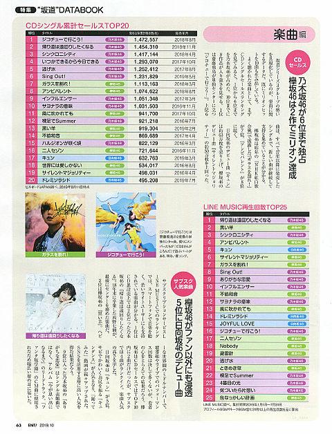 日経エンタテインメント 乃木坂46 欅坂46 日向坂46の画像 プリ画像