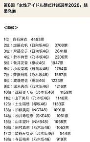 白石麻衣 乃木坂46 女性アイドル顔だけ総選挙2020の画像(SKE48に関連した画像)