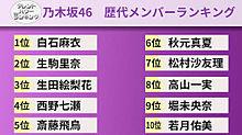 乃木坂46 白石麻衣 日経エンタテインメント パワーランキングの画像(パワーに関連した画像)